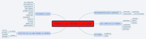 TEMA 4.-LA TIERRA Y LA LUNA