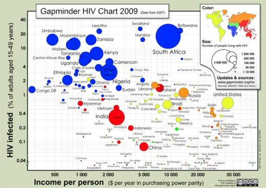 gapminder_hiv_chart1