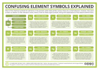 11-Confusing-Chemical-Element-Symbols-Explained