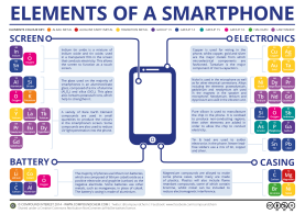 The-Chemical-Elements-of-a-Smartphone-v2 (1)